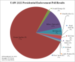 UAW 2322 2016 Presidential Poll Results
