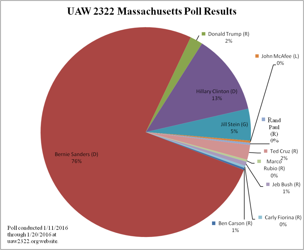 2016 Presidential Poll Results - MA