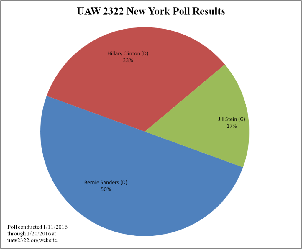 2016 Presidential Poll Results - NY