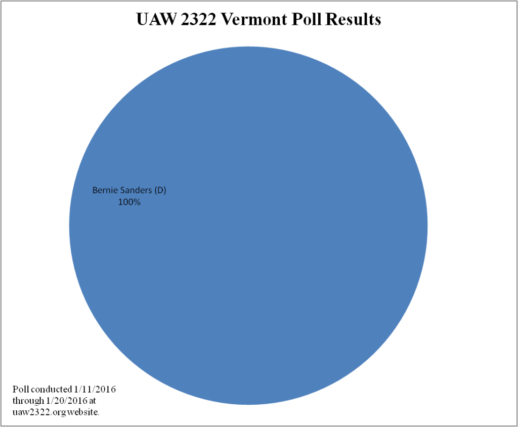 2016 Presidential Poll Results - VT