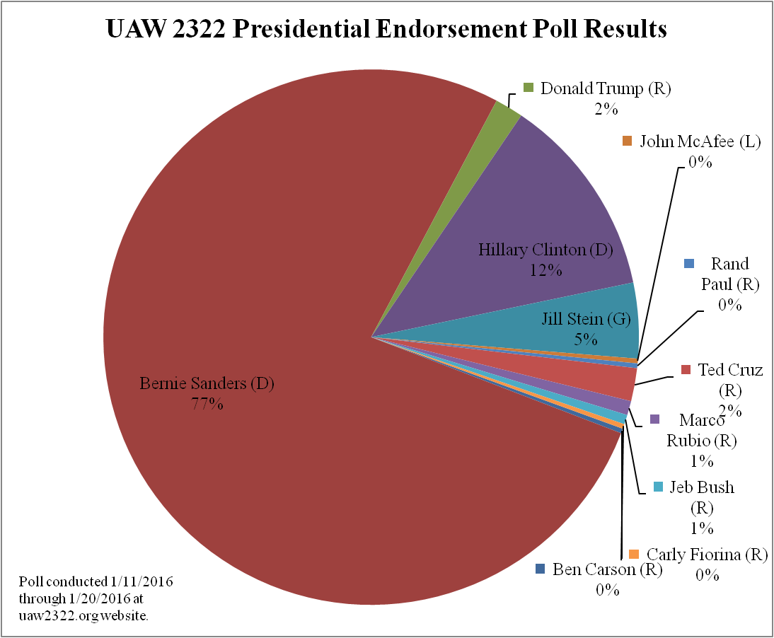 92dcfe7f6727 2016 Presidential Endorsement Poll Results